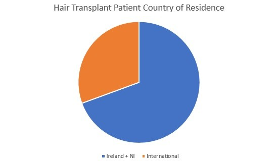 International hair transplant clients at HRBR